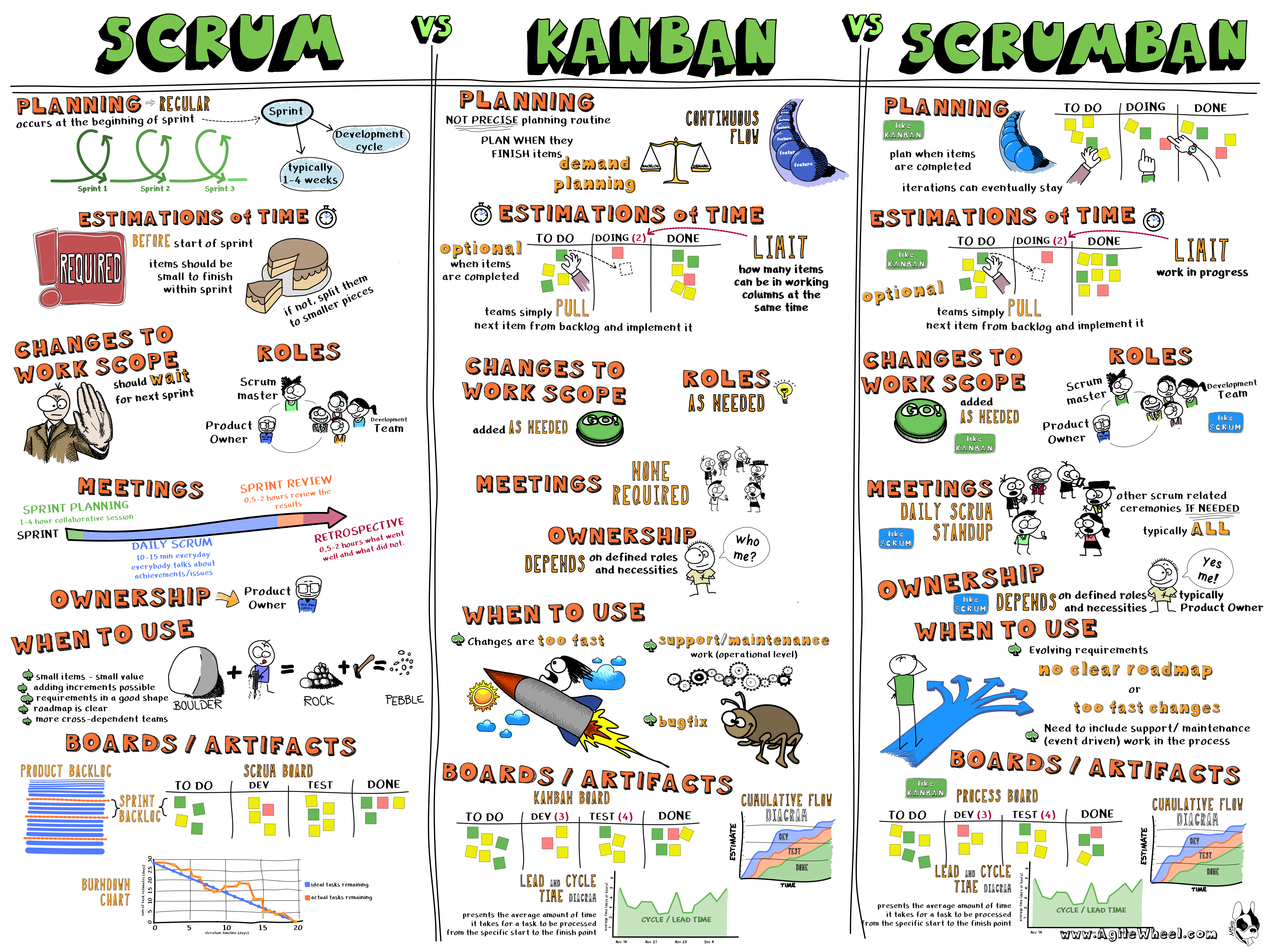 Sketch 8 scrum vs kanban vs scrumban agile wheel for What is the difference between waterfall and agile